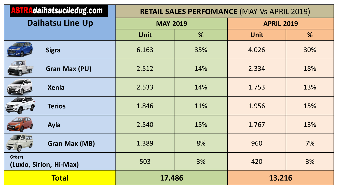 Daihatsu Ciledug Daihatsu-Summary-Data-by-Model-MAY-Vs.-APR-2019 PENJUALAN DAN PANGSA PASAR RITEL DAIHATSU BULAN MEI NAIK